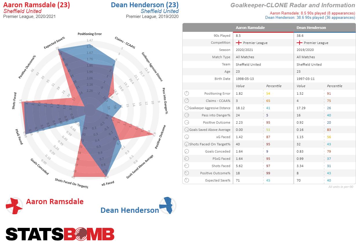 Gráfico comparativo de StatsBomb de Aaron Ramsdale y Dean Henderson