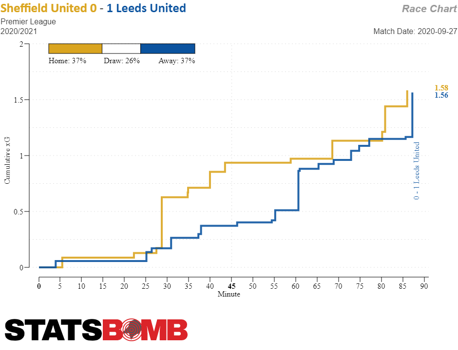 Gráfico de StatsBomb de goles esperados ocurridos de forma cronológica