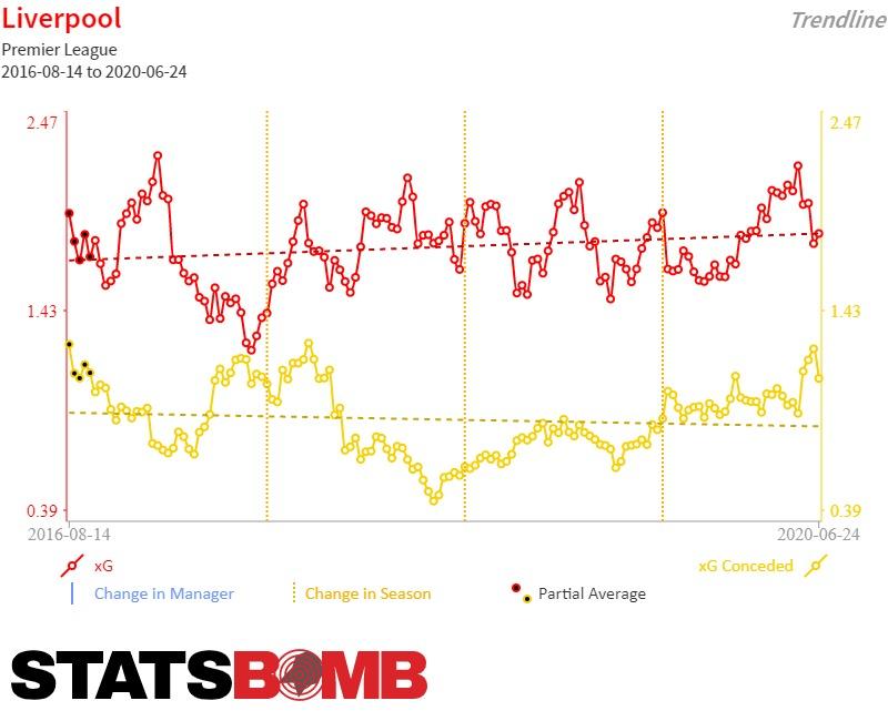 """Los """"expected Goals"""" a favor -en rojo- y en contra -en amarillo- desde la 2016/17."""