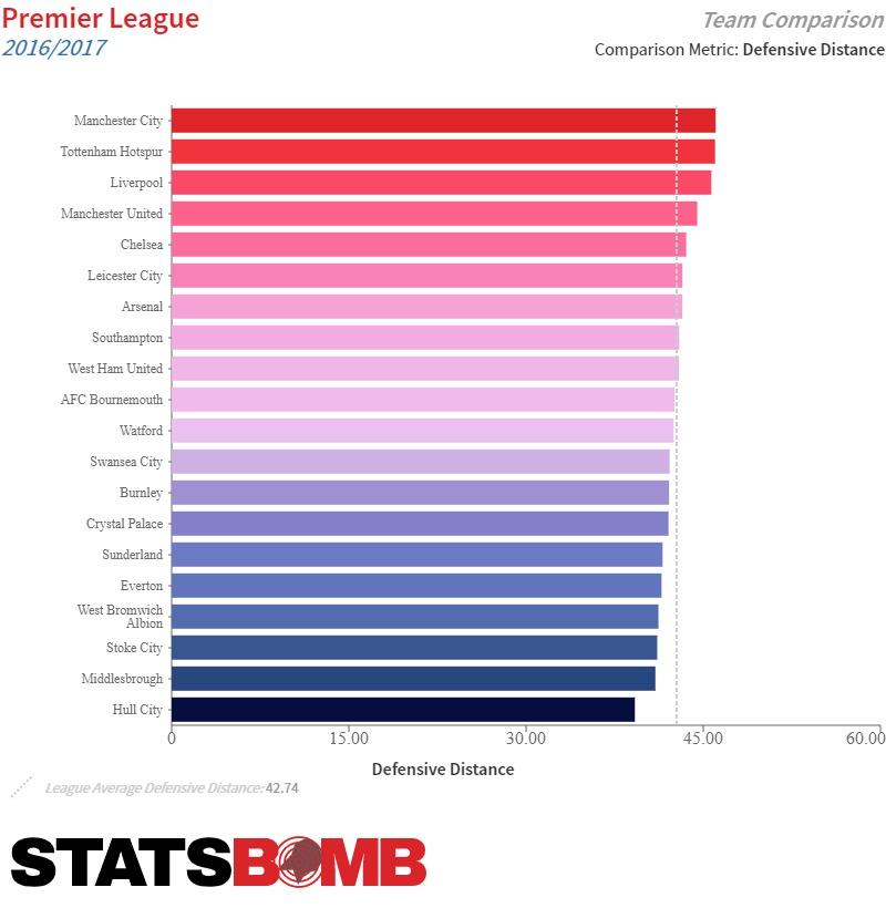 Tras los retoques del primer curso el Liverpool ya cubría la 3ª mayor distancia en defensa del campeonato.