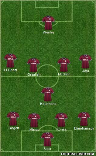 Posible alineación del Aston Villa para la temporada 19-20. / Fuente: buildlineup.com